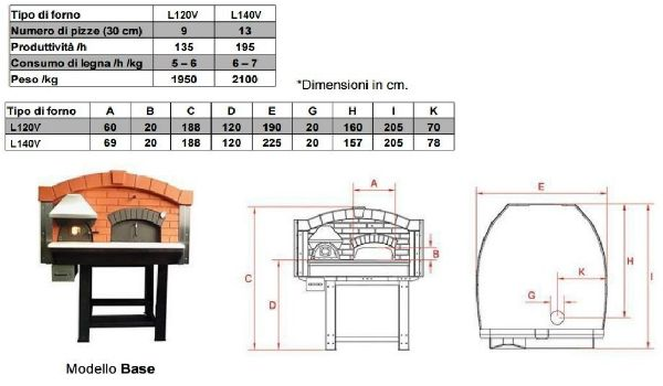 Misure tecniche FORNO PIZZA SERIE LV - BASE